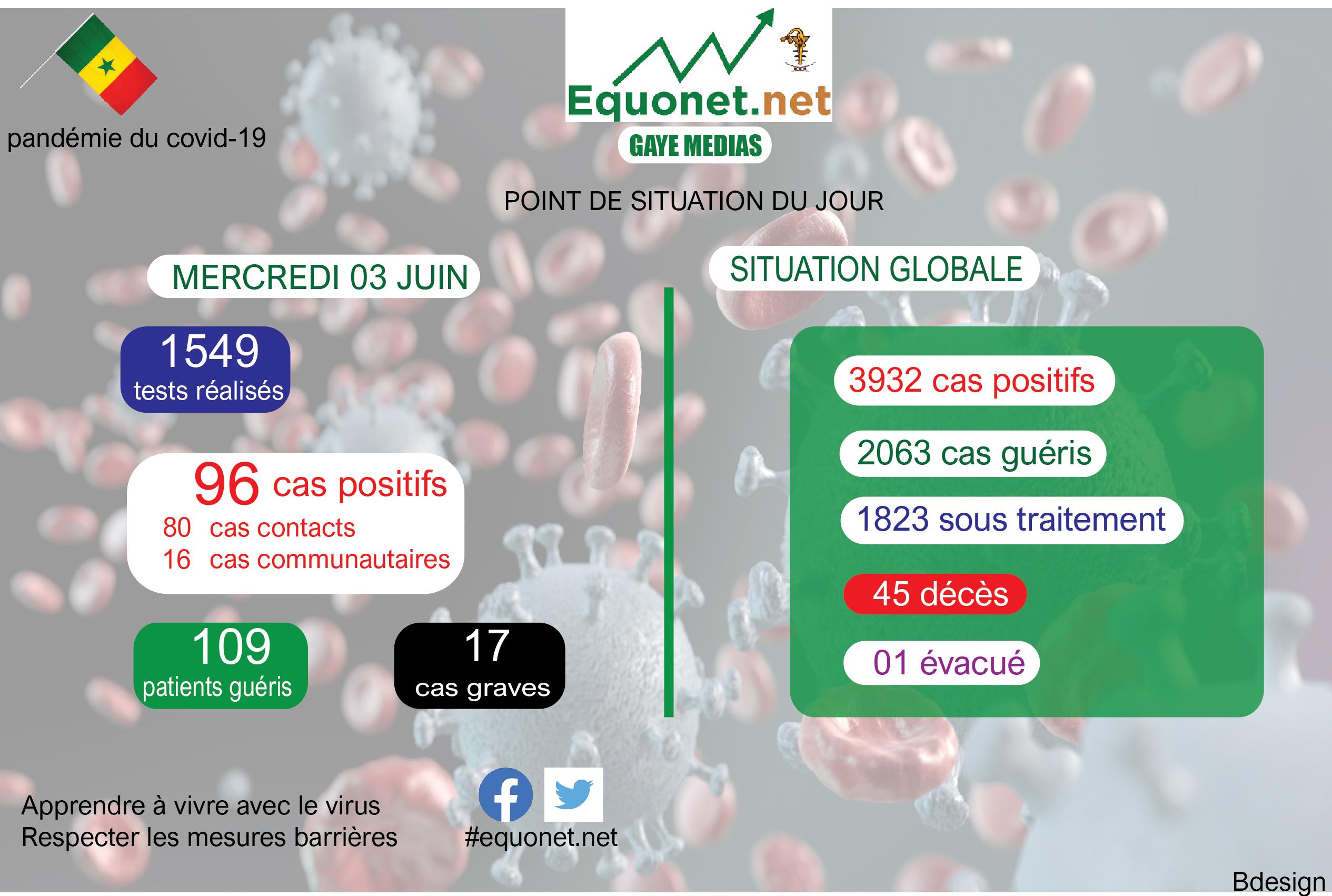 pandémie du coronavirus-covid-19 au sénégal : point de situation du mercredi 03 juin 2020