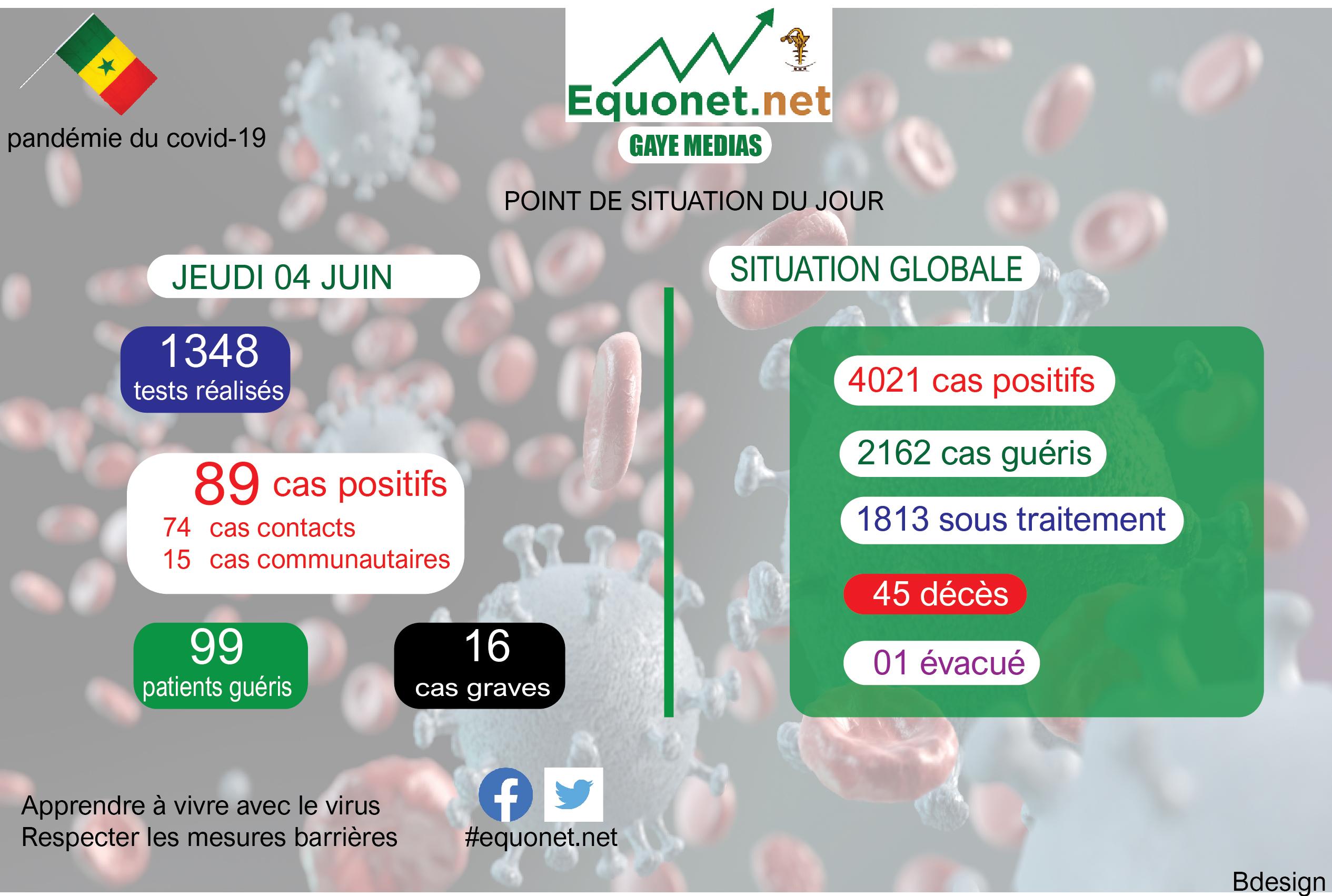pandémie du coronavirus-covid-19 au sénégal : point de situation du jeudi 04 juin 2020