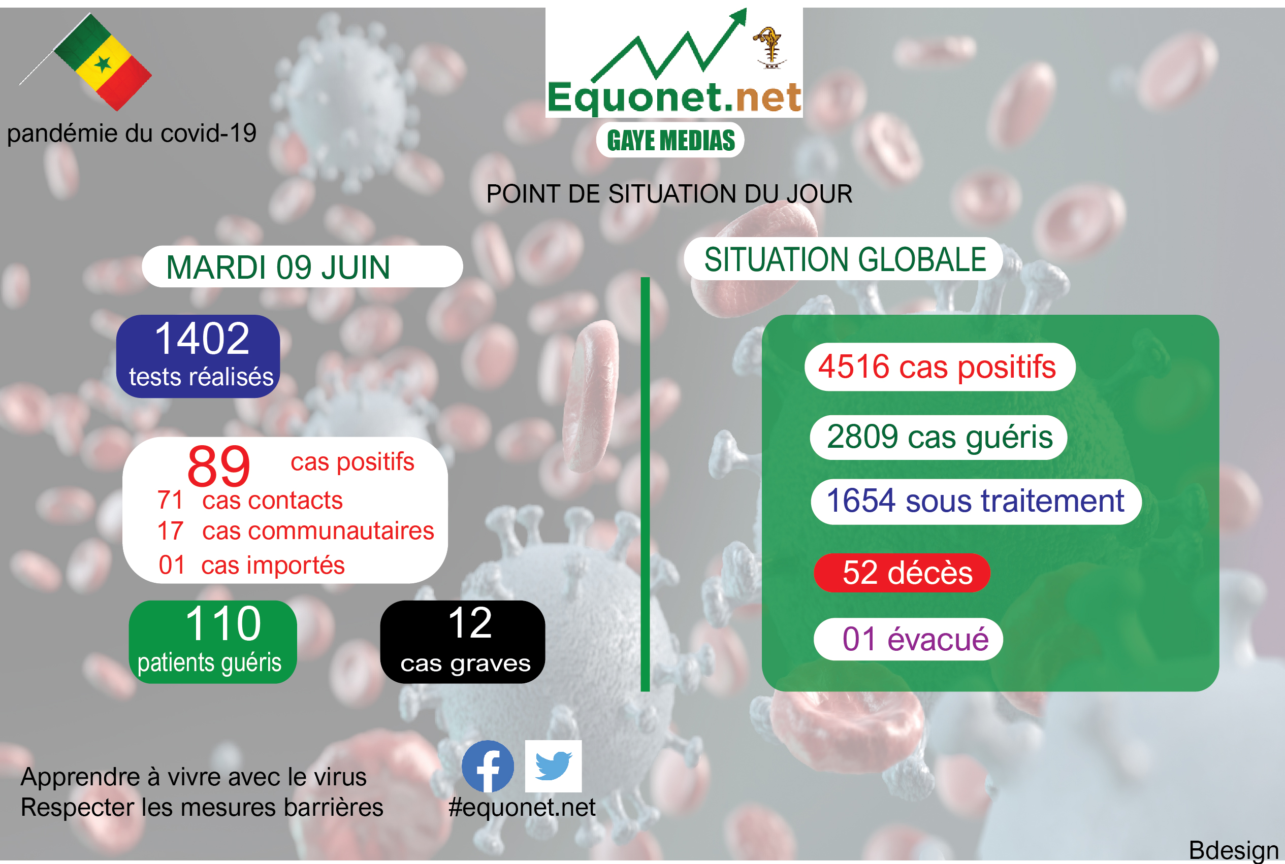 pandémie du coronavirus-covid-19 au sénégal : point de situation du mardi 09 juin 2020