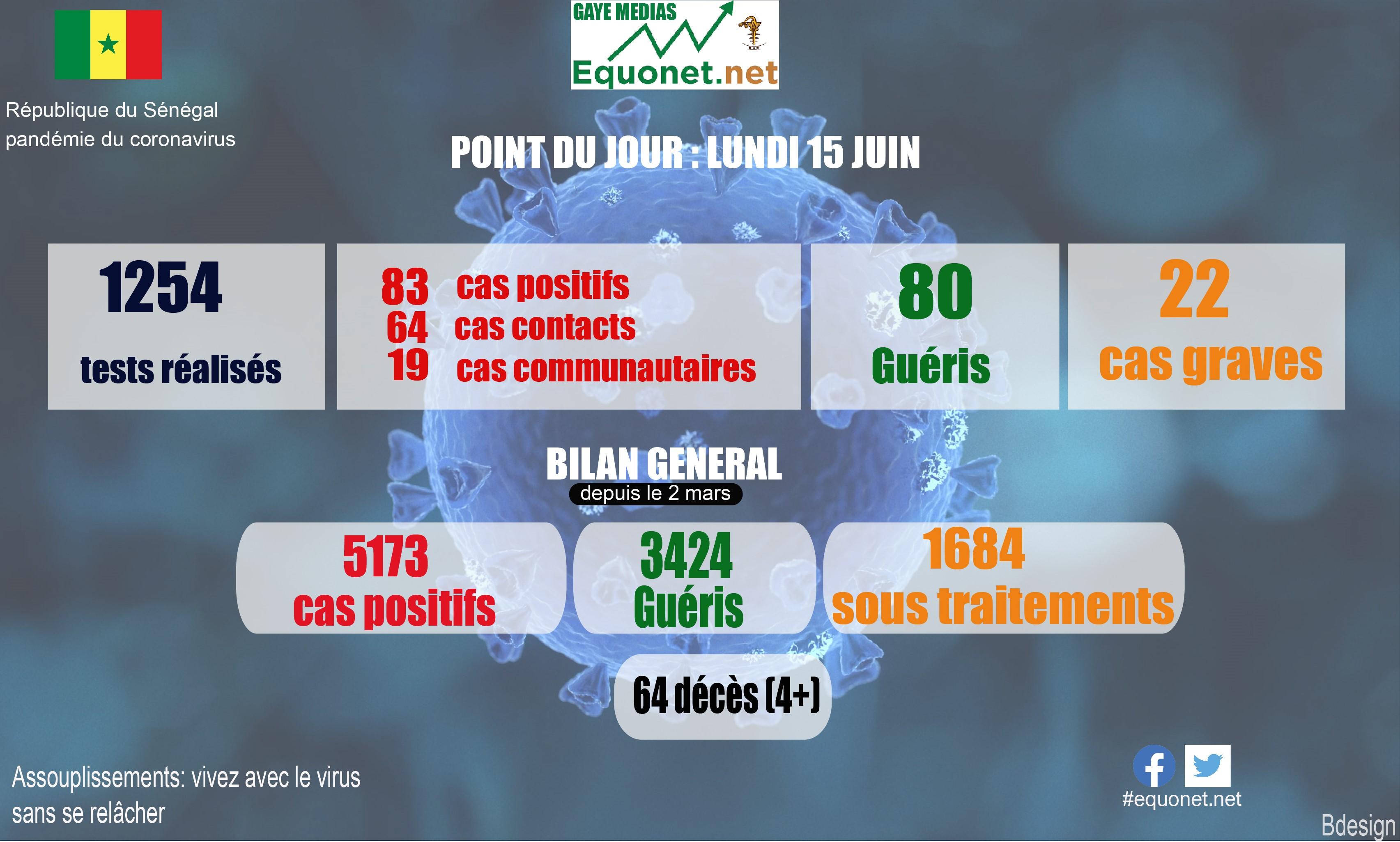 pandémie du coronavirus-covid-19 au sénégal : point de situation du lundi 15 juin 2020