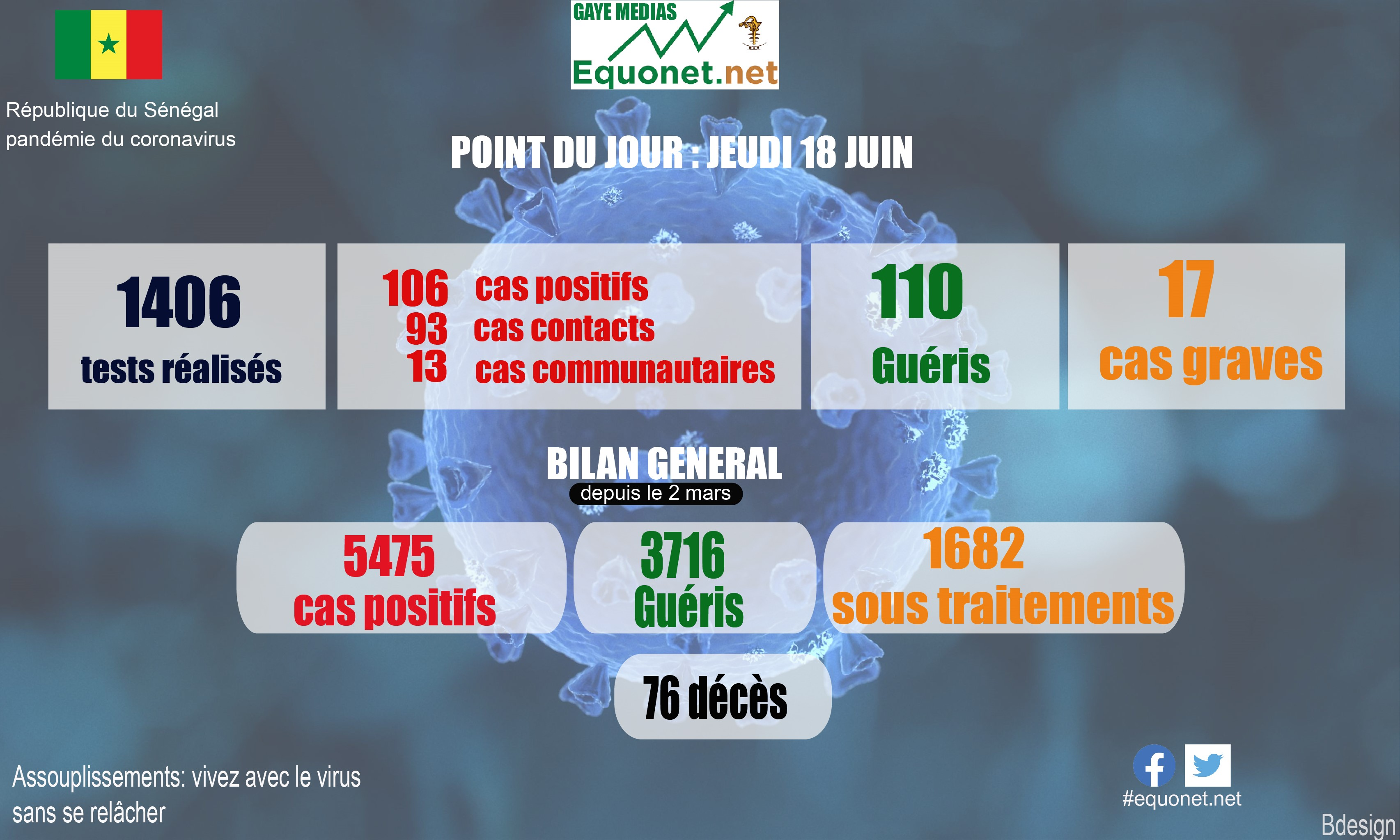 pandémie du coronavirus-covid-19 au sénégal : point de situation du jeudi 18 juin 2020