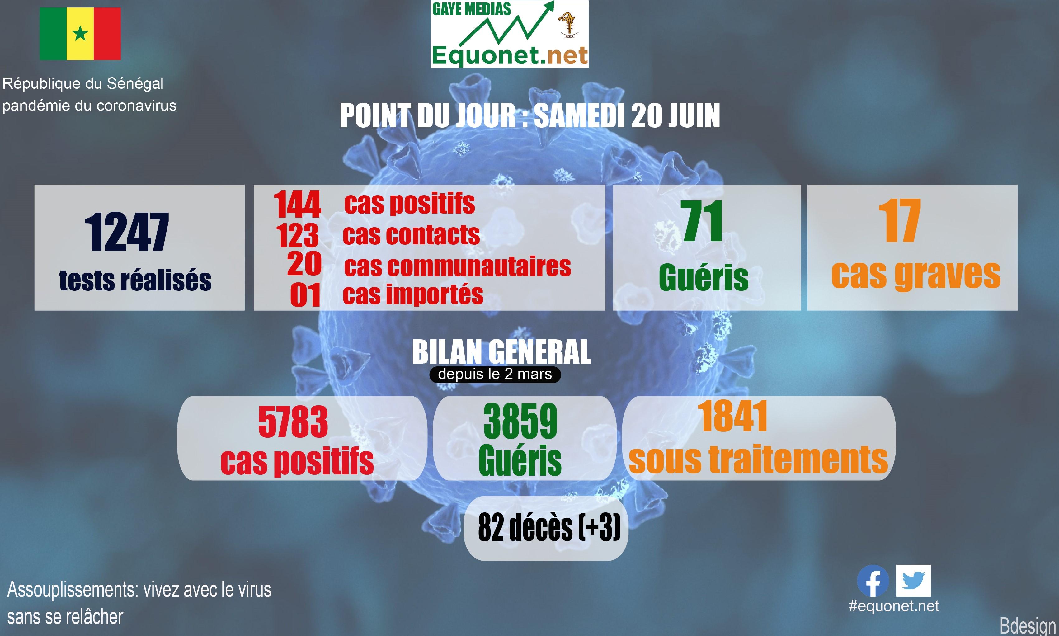 pandémie du coronavirus-covid-19 au sénégal : point de situation du samedi 20 juin 2020