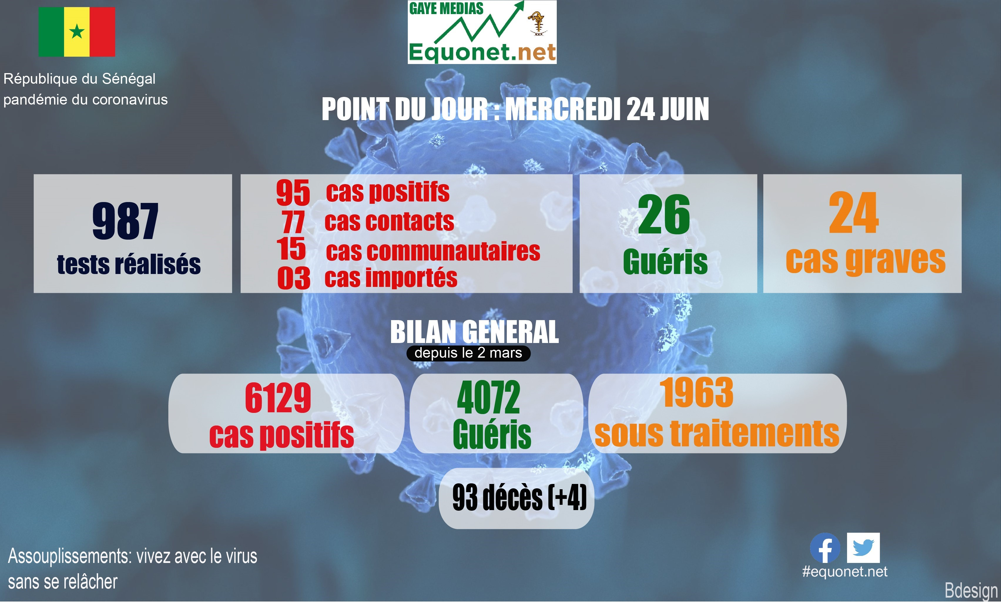 pandémie du coronavirus-covid-19 au sénégal : point de situation du mercredi 24 juin 2020