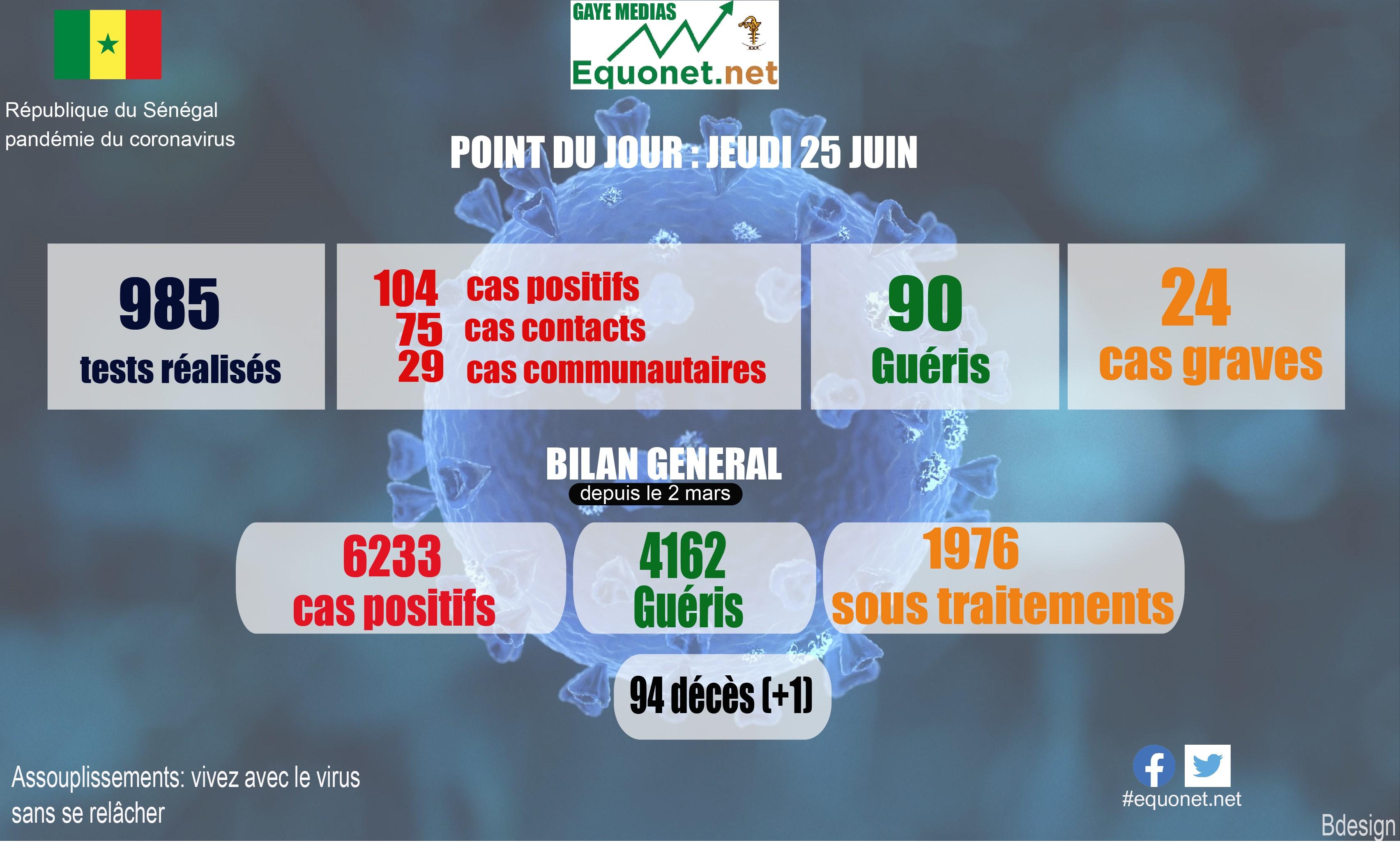 pandémie du coronavirus-covid-19 au sénégal : point de situation du jeudi 25 juin 2020