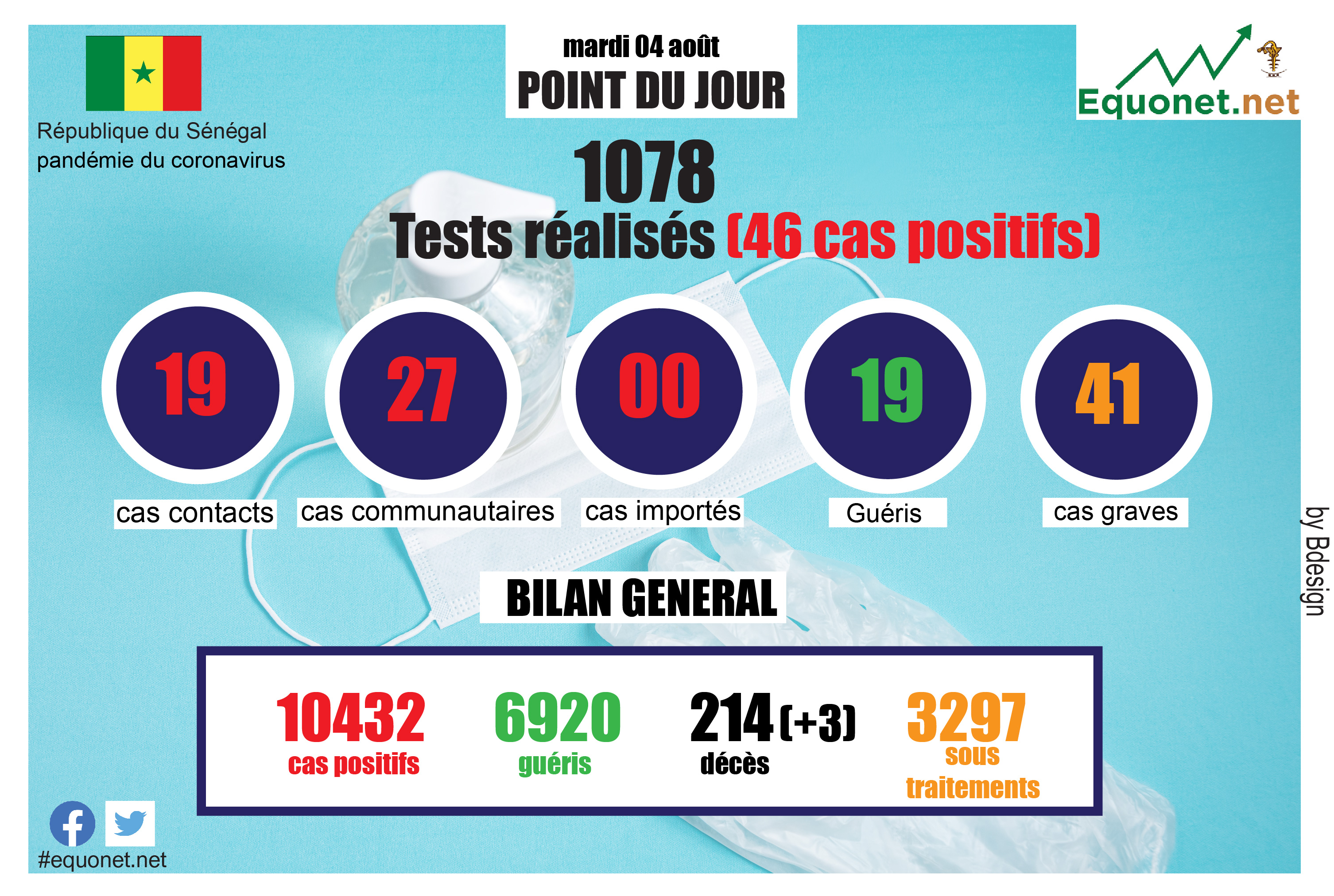 pandémie du coronavirus-covid-19 au sénégal : point de situation du mardi 04 août 2020