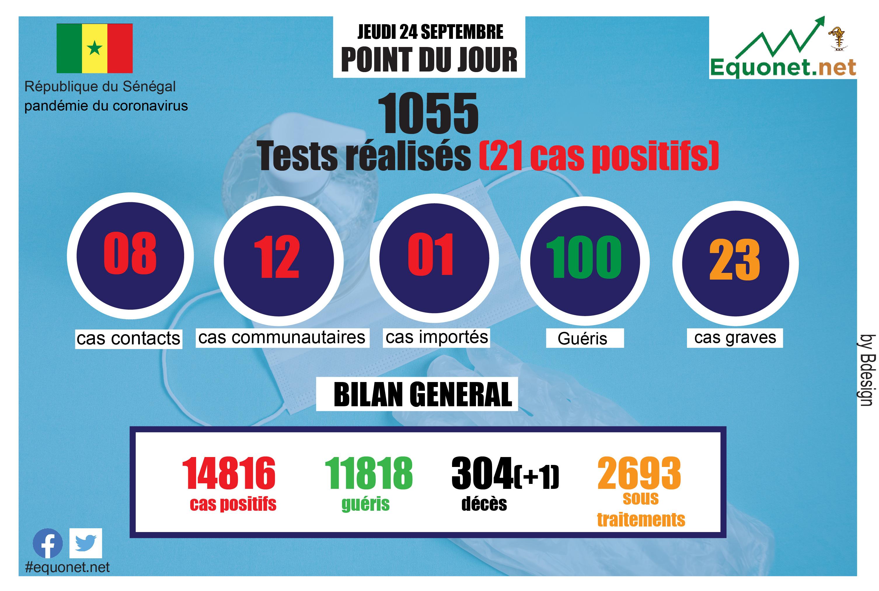 pandémie du coronavirus-covid-19 au sénégal : point de situation du jeudi 24 septembre 2020