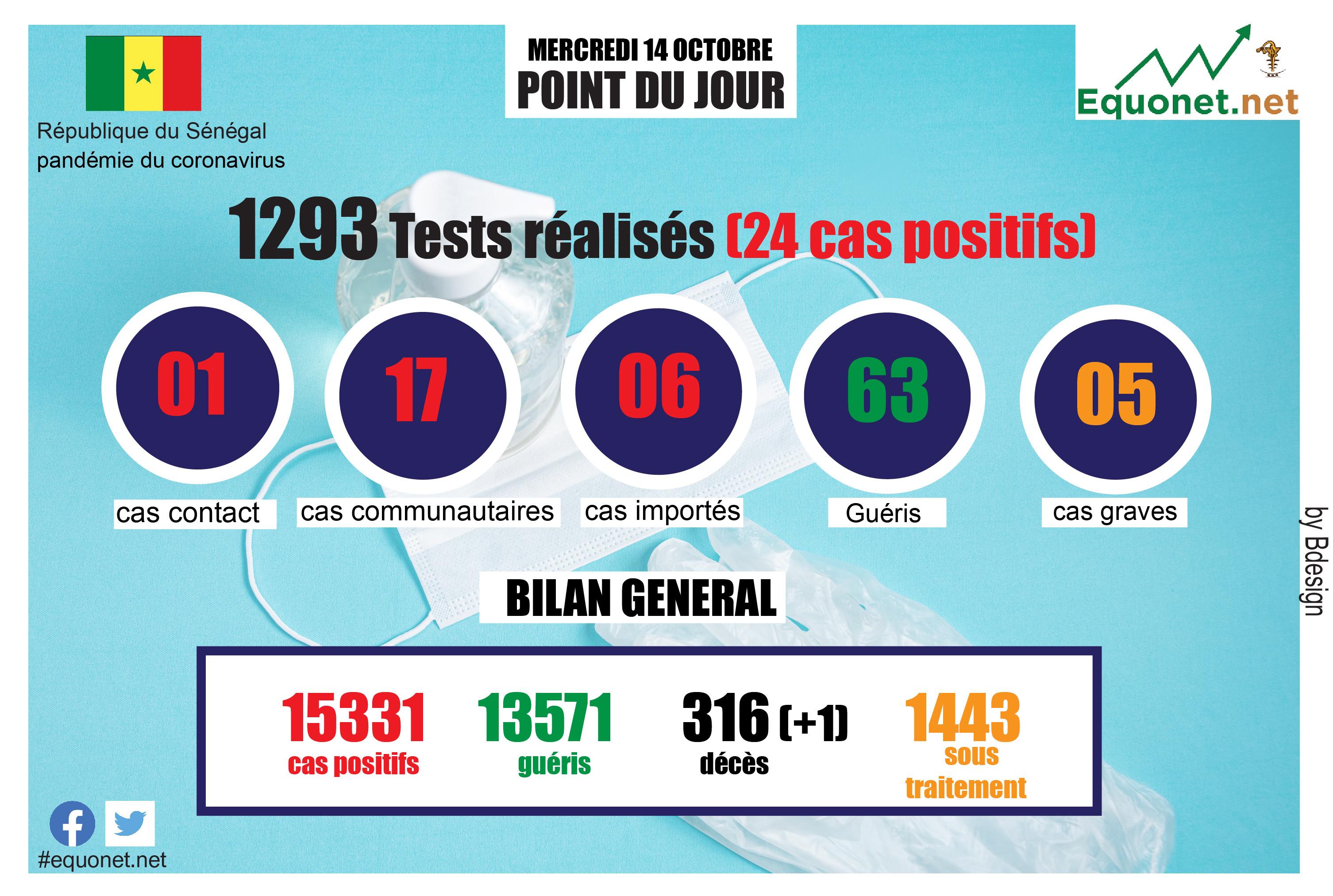 pandémie du coronavirus-covid-19 au sénégal : point de situation du mercredi 14 octobre 2020