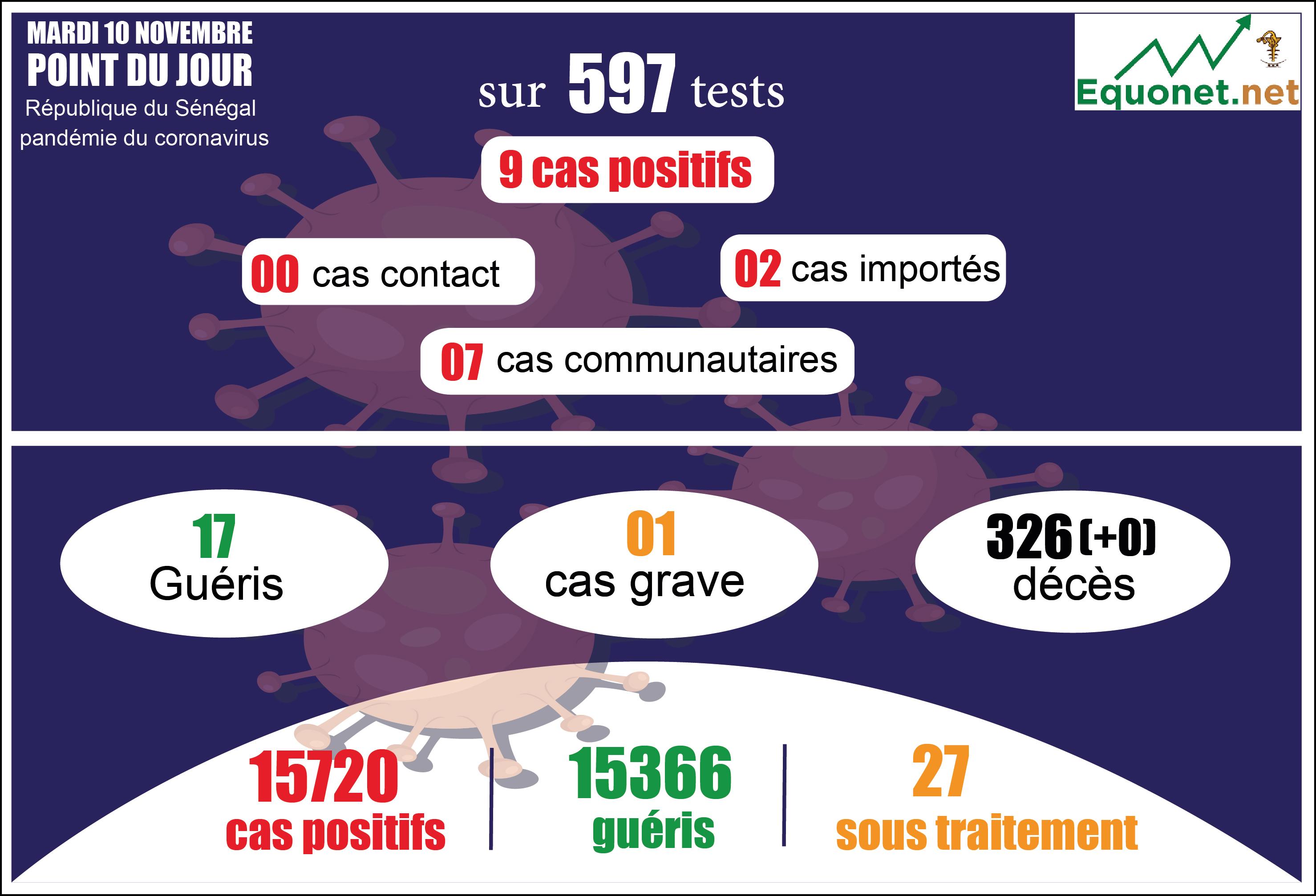 pandémie du coronavirus-covid-19 au sénégal : point de situation du mardi 10 novembre 2020