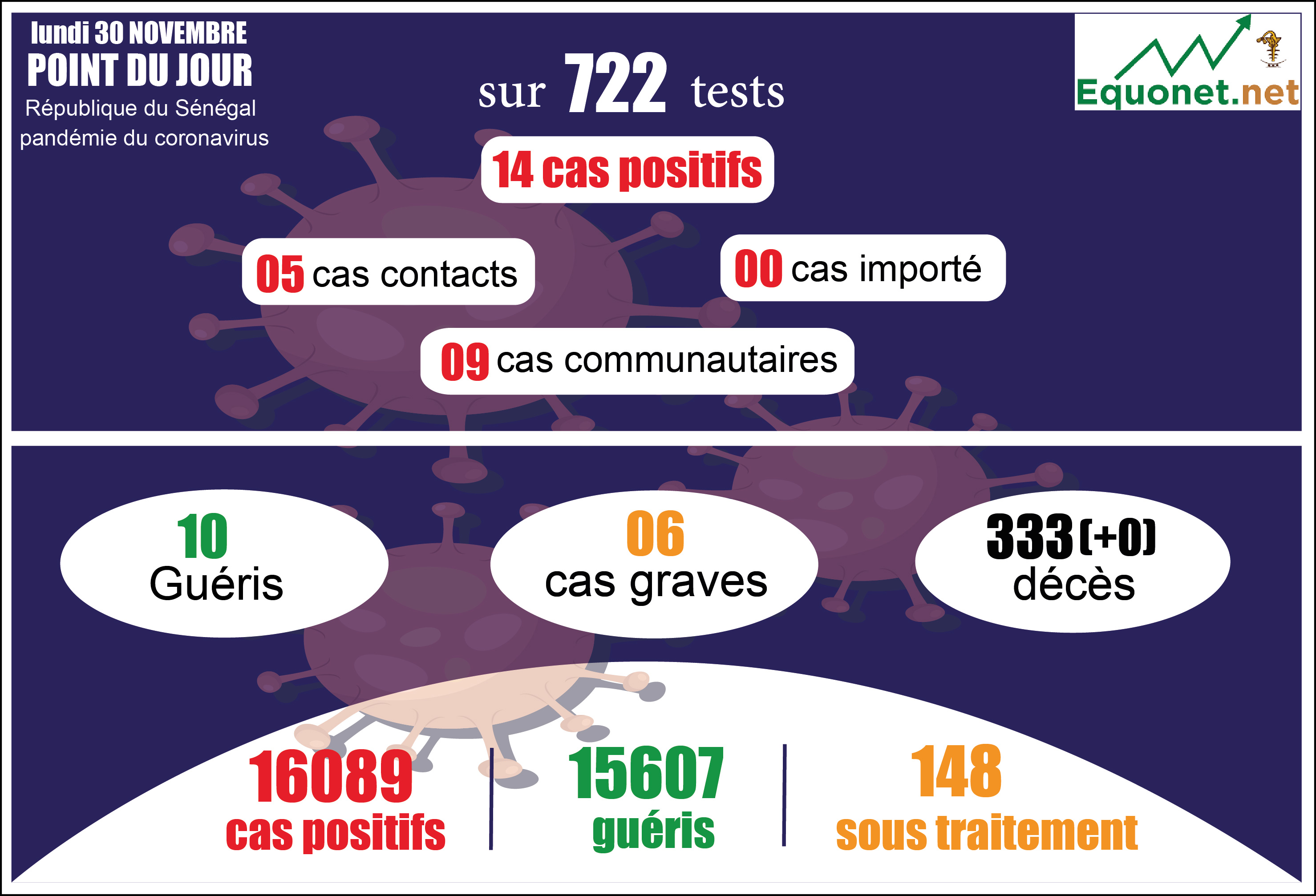 pandémie du coronavirus-covid-19 au sénégal : point de situation du lundi 30 novembre 2020