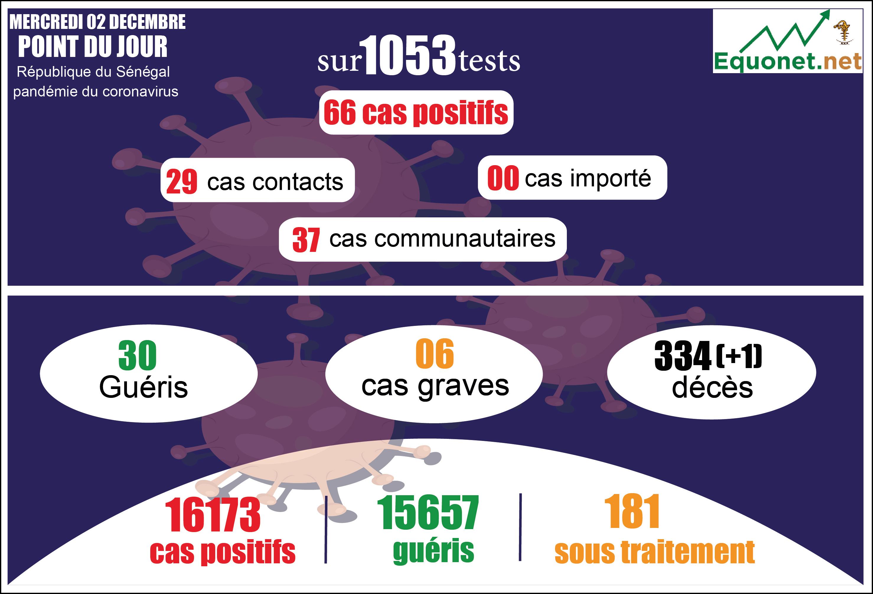 pandémie du coronavirus-covid-19 au sénégal : point de situation du mercredi 2 décembre 2020