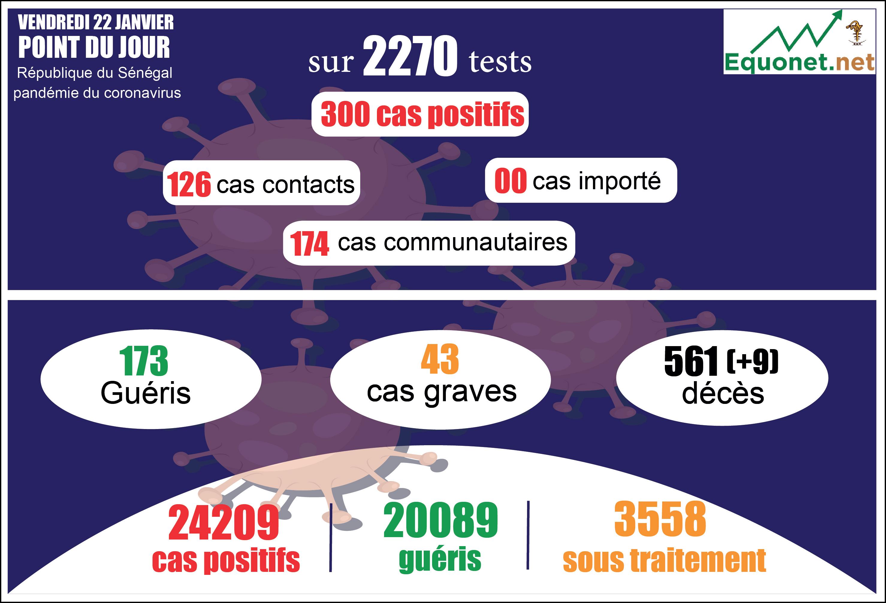 pandémie du coronavirus-covid-19 au sénégal : 174 cas communautaires et 9 décès enregistrés ce vendredi 22 janvier 2021