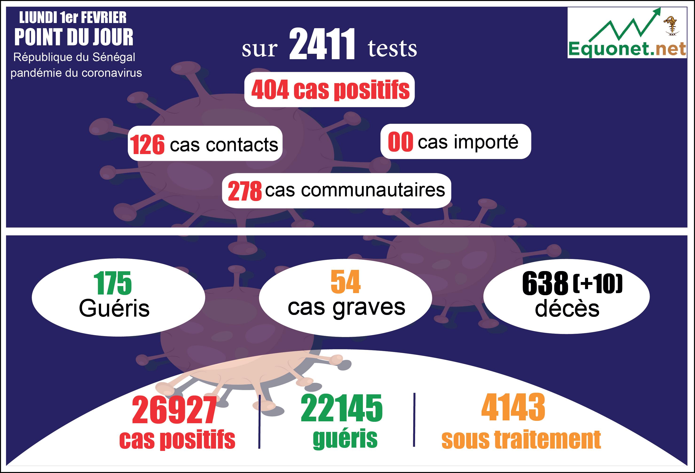 pandémie du coronavirus-covid-19 au sénégal : 278 cas communautaires et 10 décès enregistrés ce lundi 1er février 2021