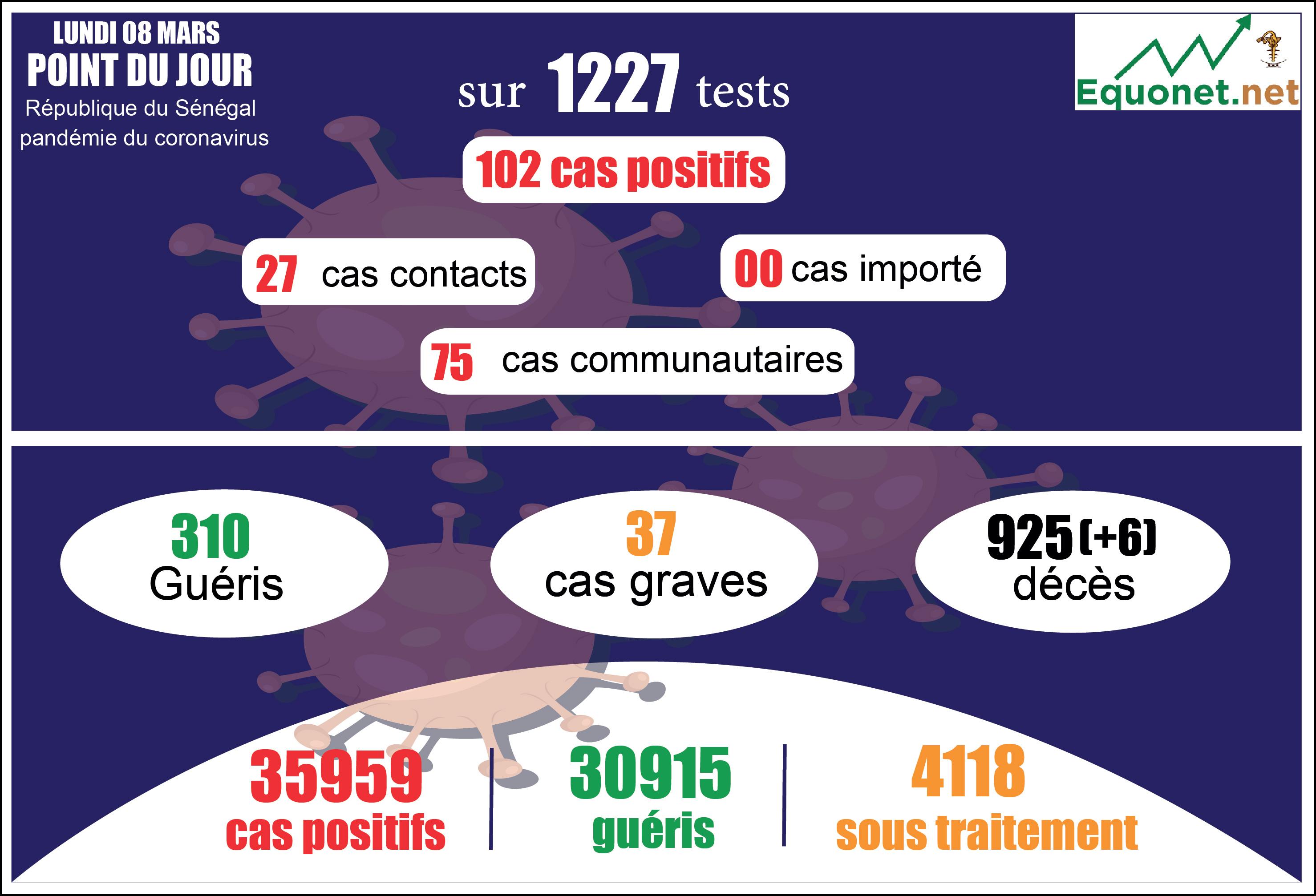 pandémie du coronavirus-covid-19 au sénégal : 75 cas communautaires et 6 décès enregistrés ce lundi 8 mars 2021