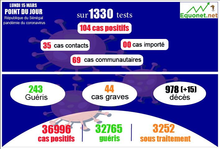 pandémie du coronavirus-covid-19 au sénégal : 69 cas communautaires et 15 décès enregistrés ce lundi 15 mars 2021
