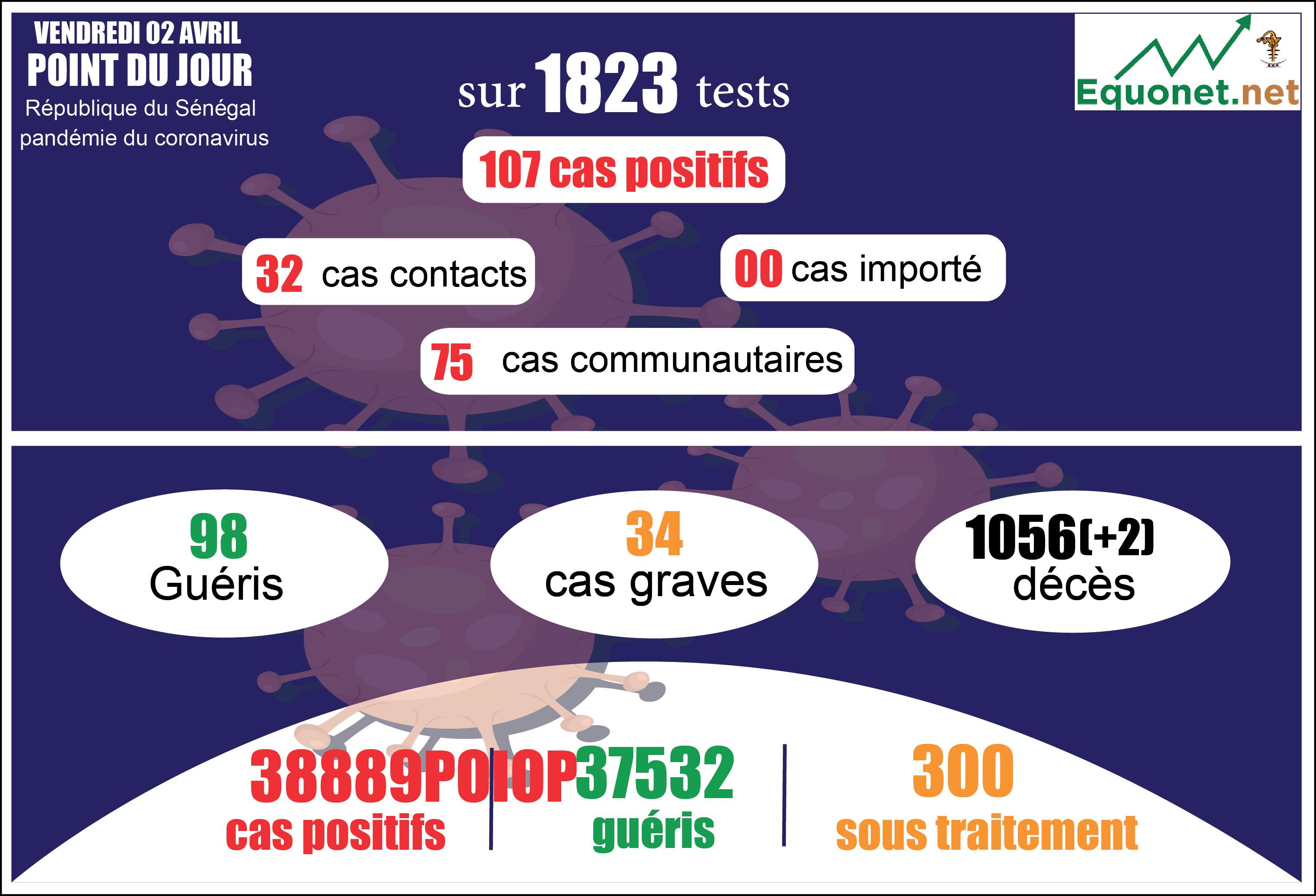 pandémie du coronavirus-covid-19 au sénégal : 75 cas communautaires et 02 décès enregistrés ce vendredi 2 avril 2021