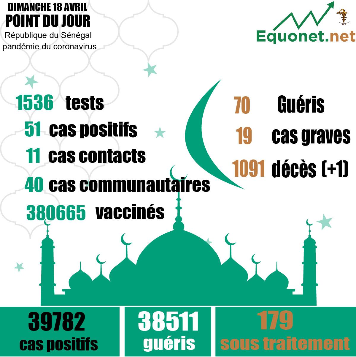 pandémie du coronavirus-covid-19 au sénégal : 40 cas communautaires et 01 décès enregistrés ce dimanche 18 avril 2021