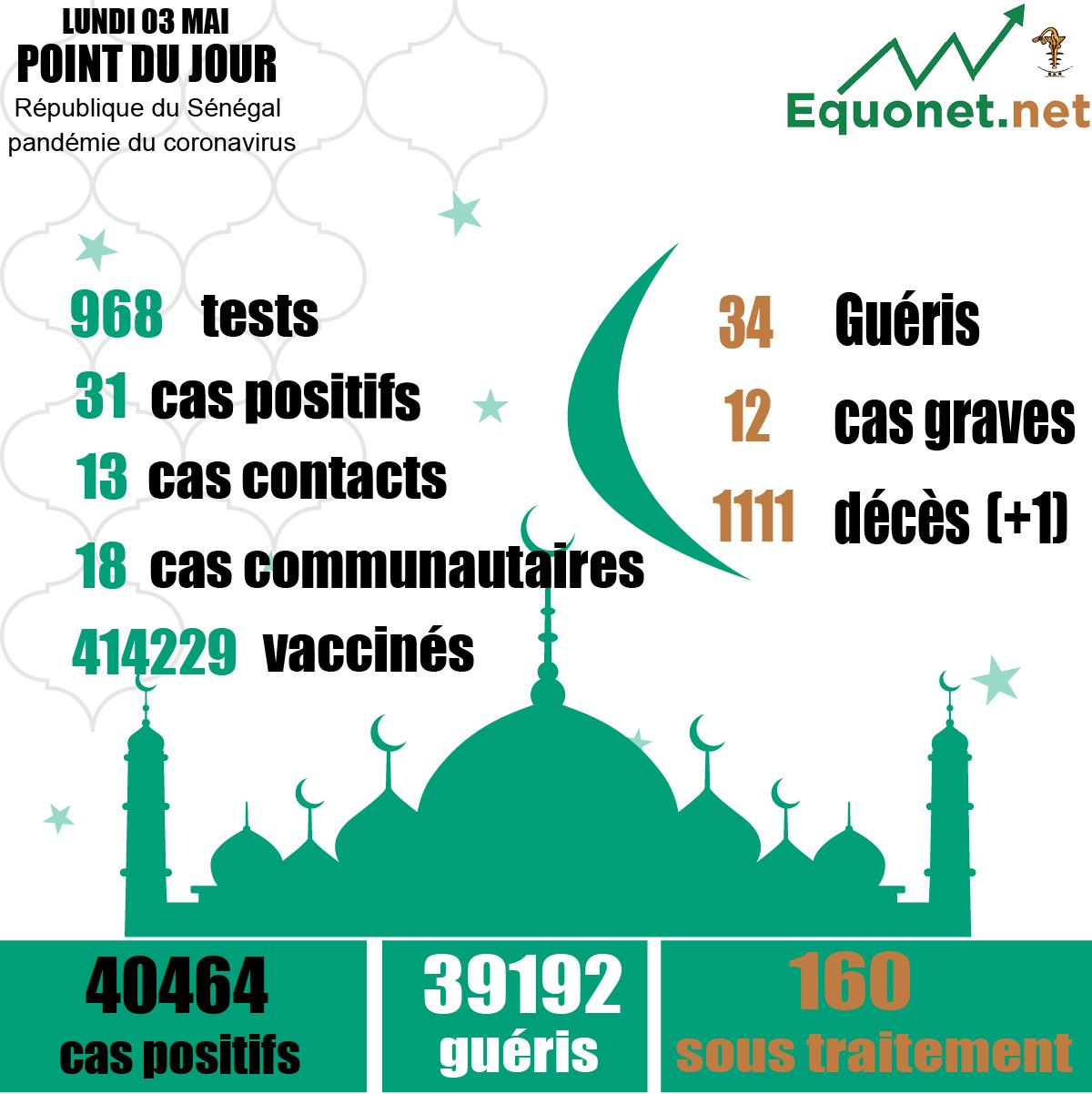 pandémie du coronavirus-covid-19 au sénégal : 18 cas communautaires et 01 décès enregistrés ce lundi 3 mai 2021