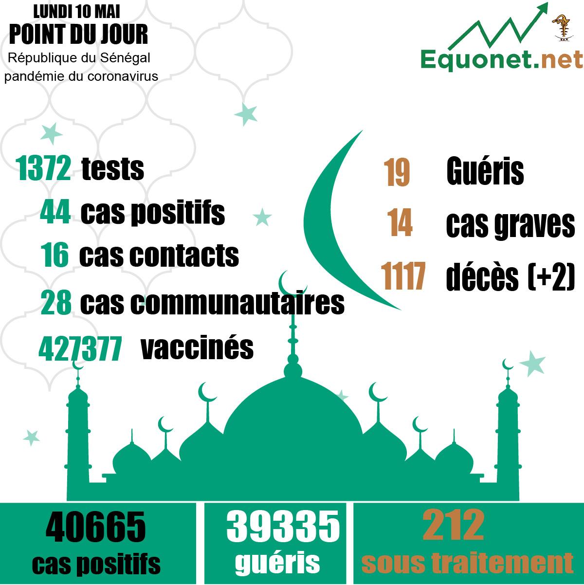 pandémie du coronavirus-covid-19 au sénégal : 20 cas communautaires et 02 décès enregistrés ce lundi 10 mai 2021