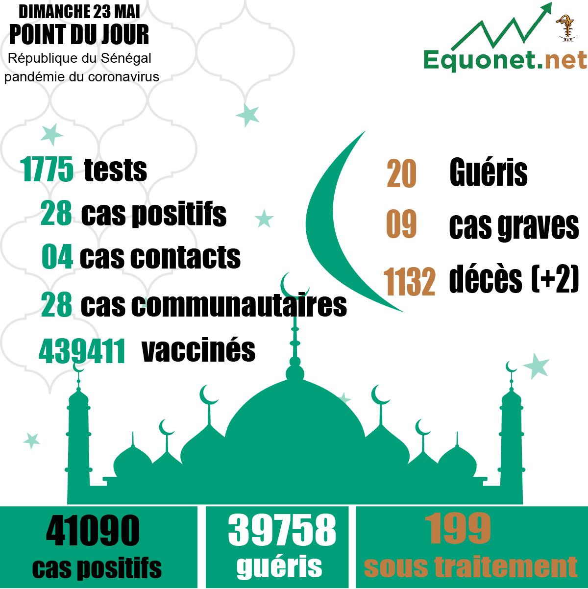pandémie du coronavirus-covid-19 au sénégal : 28 cas communautaires et 02 décès enregistrés ce dimanche 23 mai 2021
