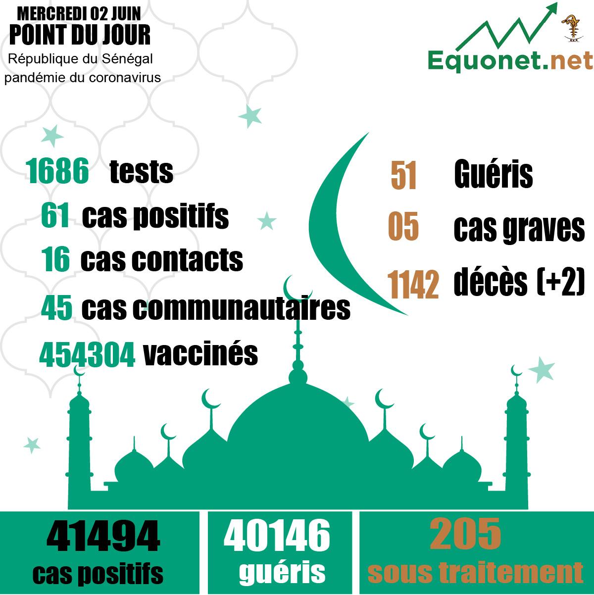 pandémie du coronavirus-covid-19 au sénégal : 45 cas communautaires et 02 décès enregistrés ce mercredi 02 juin 2021