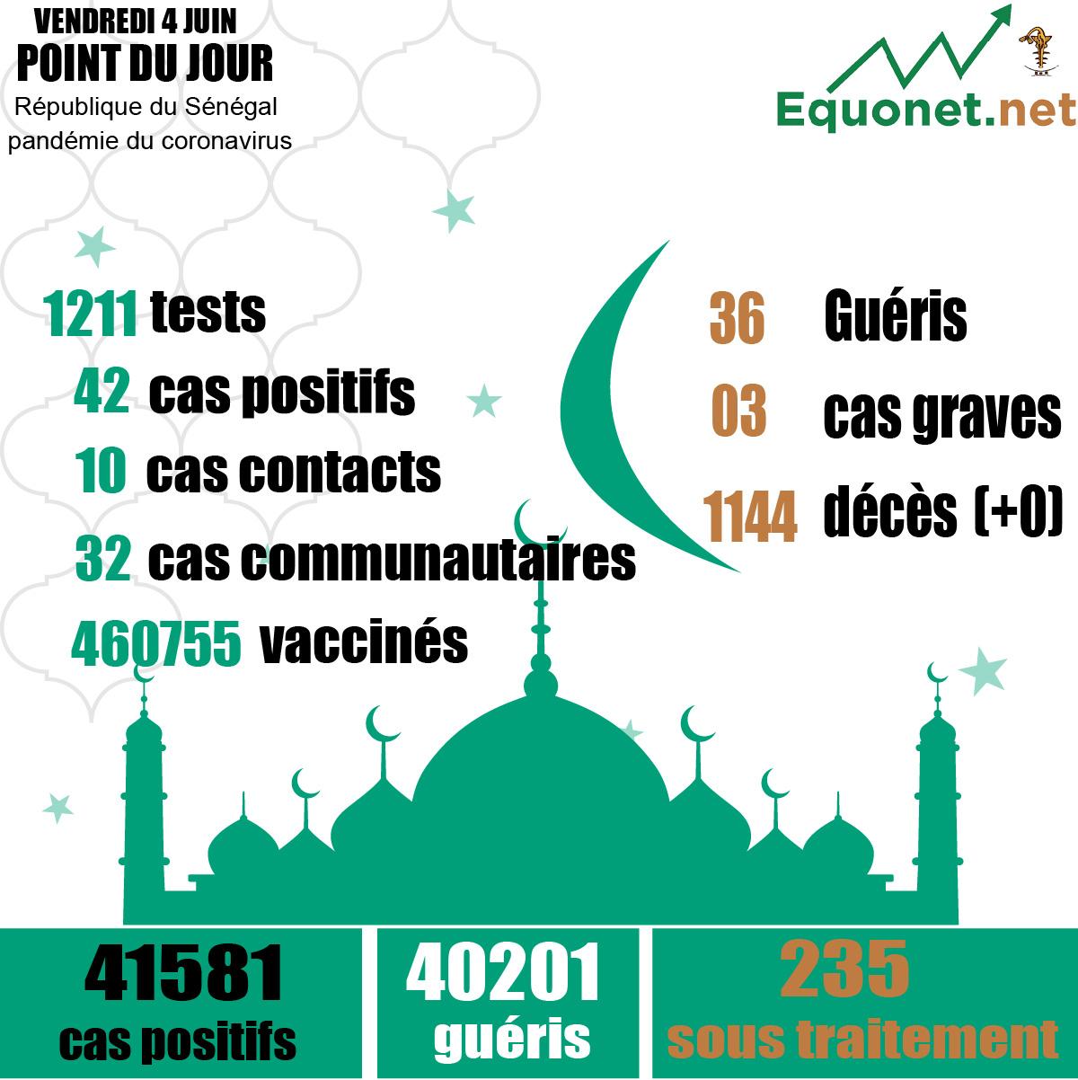 pandémie du coronavirus-covid-19 au sénégal : 32 cas communautaires et 00 décès enregistrés ce vendredi 04 juin 2021