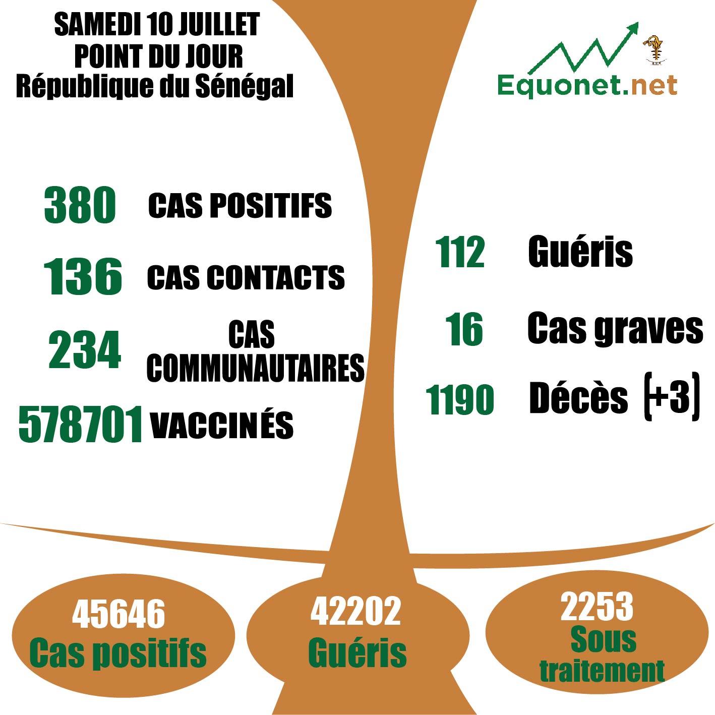 pandémie du coronavirus-covid-19 au Sénégal : 234 cas communautaires et 03 décès enregistrés ce samedi 10 juillet 2021