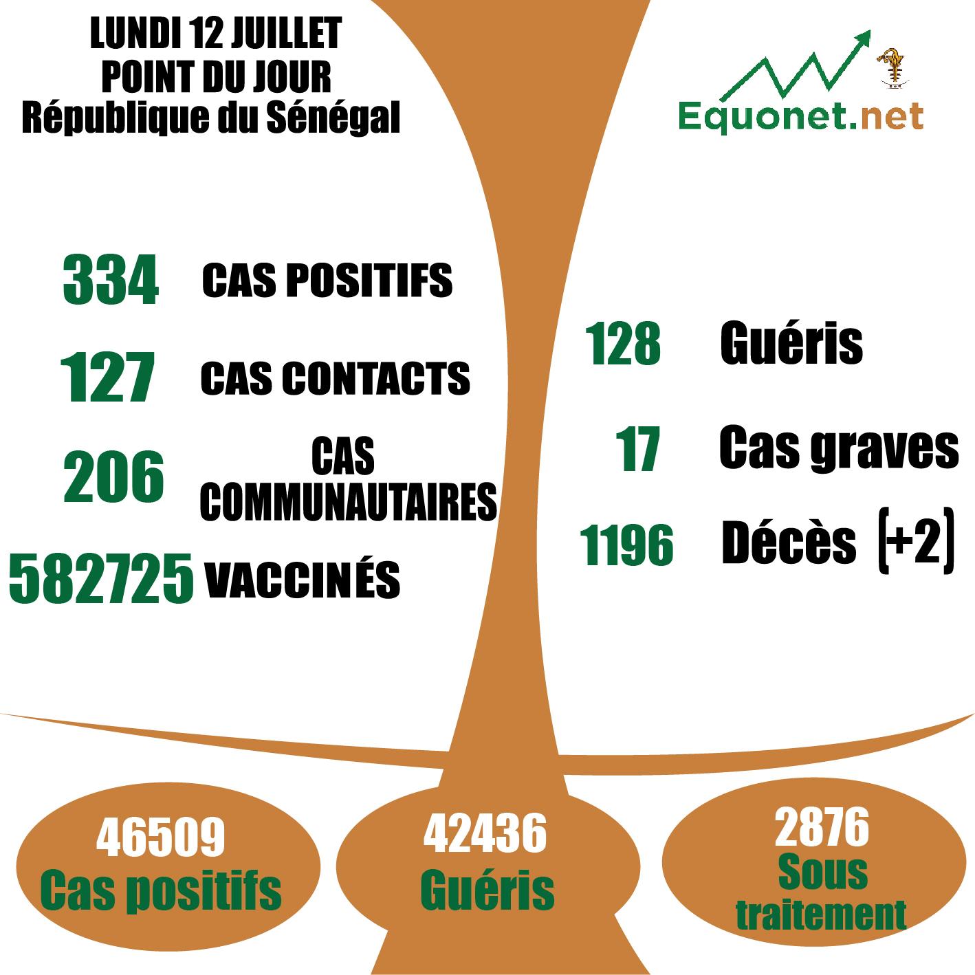 pandémie du coronavirus-covid-19 au Sénégal : 206 cas communautaires et 02 décès enregistrés ce lundi 12 juillet 2021