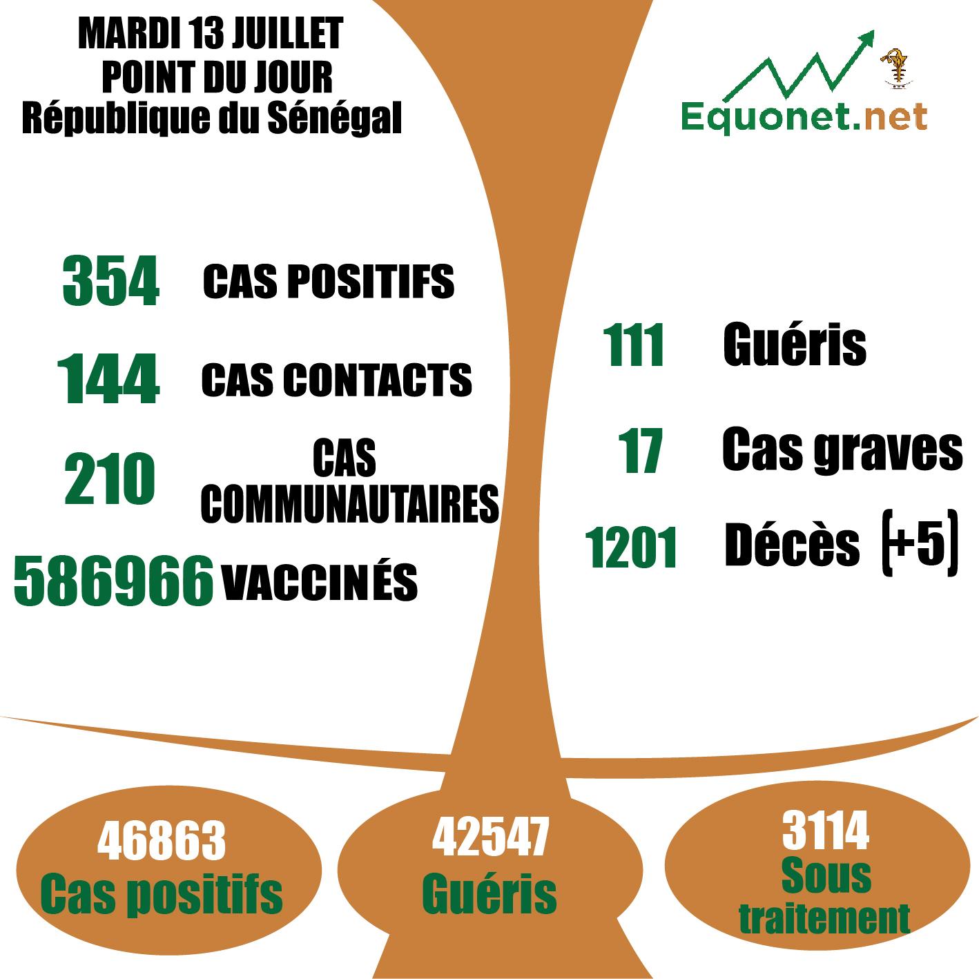 pandémie du coronavirus-covid-19 au Sénégal : 210 cas communautaires et 05 décès enregistrés ce mardi 13 juillet 2021