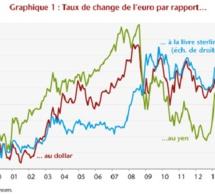 Comprendre le taux de change de l'euro.