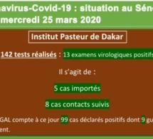Coronavirus-Covid 19 : point de situation au Sénégal du mercredi 25 mars 2020