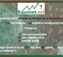 coronavirus-covid-19 : point de situation au sénégal du dimanche 05 avril 2020