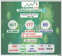 pandémie du coronavirus-covid-19 au sénégal : point de situation du lundi 11 mai 2020