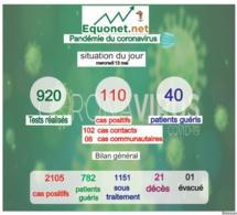 pandémie du coronavirus-covid-19 au sénégal : point de situation du mercredi 13 mai 2020