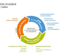 Economie circulaire : nouveau guide européen sur le climat et l'environnement