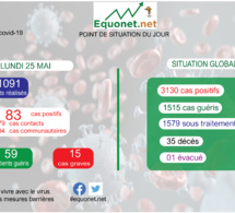 pandémie du coronavirus-covid-19 au sénégal : point de situation du lundi 25 mai 2020
