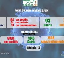 pandémie du coronavirus-covid-19 au sénégal : point de situation du mardi 23 juin 2020
