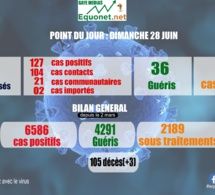 pandémie du coronavirus-covid-19 au sénégal : point de situation du dimanche 28 juin 2020