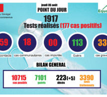 pandémie du coronavirus-covid-19 au sénégal : point de situation du jeudi 06 août 2020