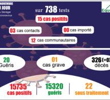 pandémie du coronavirus-covid-19 au sénégal : point de situation du mercredi 11 novembre 2020