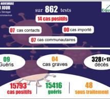 pandémie du coronavirus-covid-19 au sénégal : point de situation du dimanche 15 novembre 2020