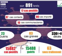 pandémie du coronavirus-covid-19 au sénégal : point de situation du dimanche 22 novembre 2020