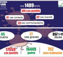 pandémie du coronavirus-covid-19 au sénégal : 59 cas communautaires ont été enregistrés ce vendredi 18 décembre 2020