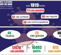 pandémie du coronavirus-covid-19 au sénégal : 68 cas communautaires ont été enregistrés ce samedi 19 décembre 2020