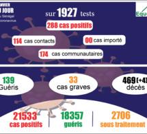 pandémie du coronavirus-covid-19 au sénégal : 174 cas communautaires ont été enregistrés ce lundi 11 janvier 2021