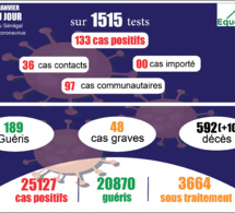 pandémie du coronavirus-covid-19 au sénégal : 97 cas communautaires et 10 décès enregistrés ce mardi 26 janvier 2021