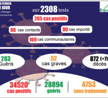 pandémie du coronavirus-covid-19 au sénégal : 169 cas communautaires et 7 décès enregistrés ce dimanche 28 février 2021