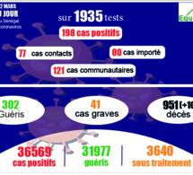 pandémie du coronavirus-covid-19 au sénégal : 121 cas communautaires et 10 décès enregistrés ce vendredi 12 mars 2021