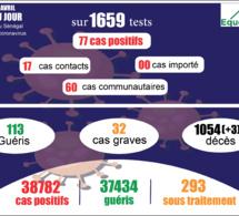 pandémie du coronavirus-covid-19 au sénégal : 60 cas communautaires et 03 décès enregistrés ce jeudi 1er avril 2021