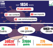 pandémie du coronavirus-covid-19 au sénégal : 49 cas communautaires et 00 décès enregistrés ce samedi 3 avril 2021