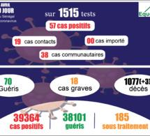 pandémie du coronavirus-covid-19 au sénégal : 38 cas communautaires et 03 décès enregistrés ce samedi 10 avril 2021
